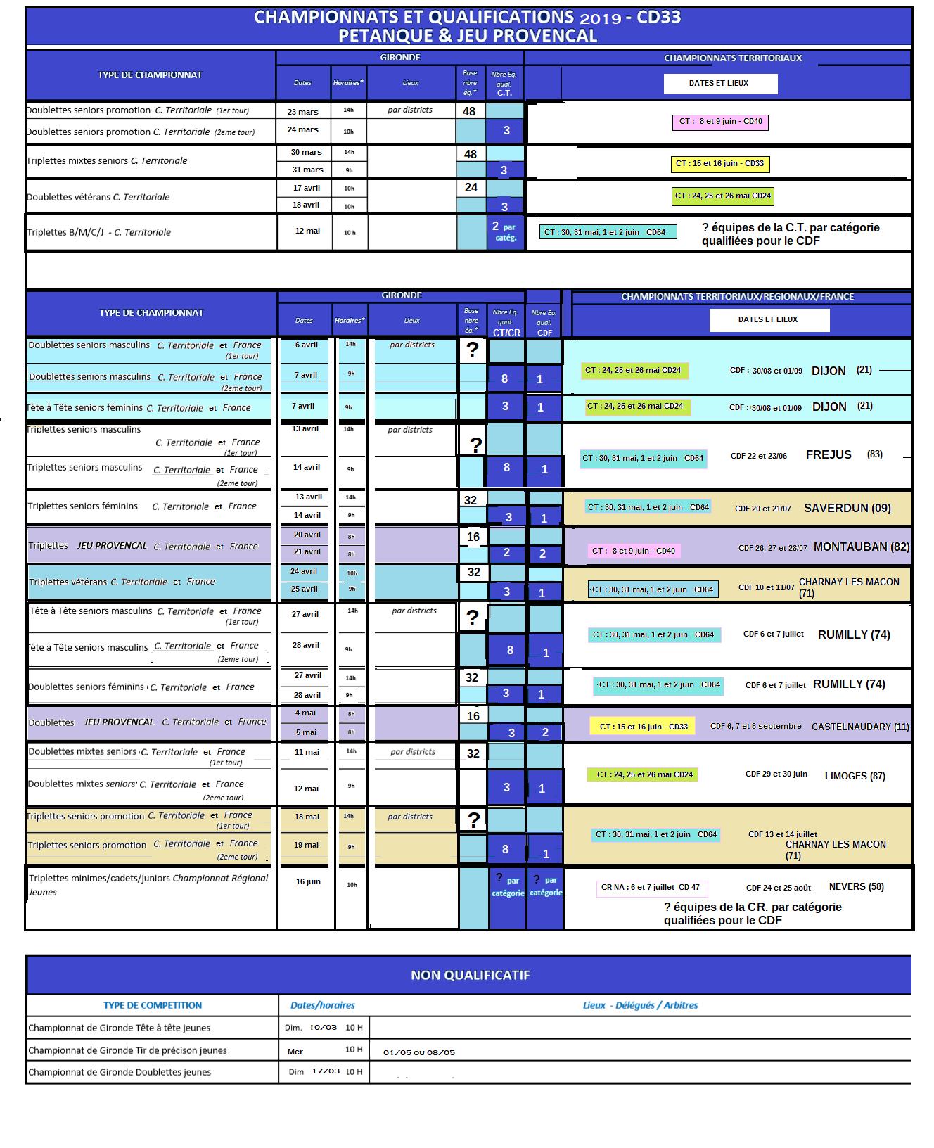 Annexe ii qualifications 2019